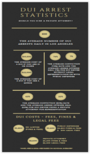 DUI Infographic